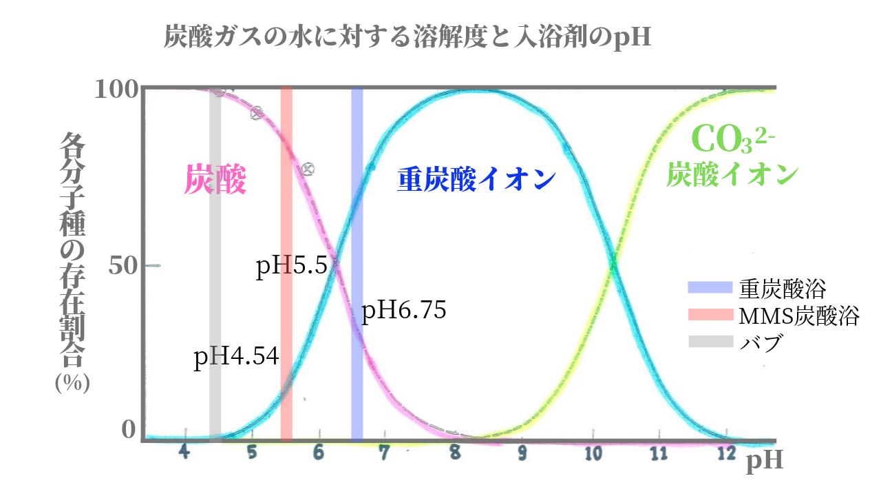 炭酸入浴剤のpH